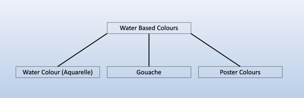 Chart for Breakdown of Water Based Colours