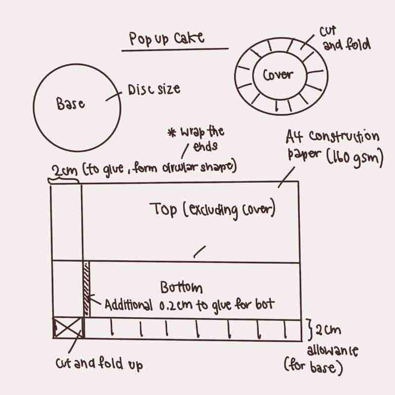 Dimensions for Paper Birthday Cake Craft